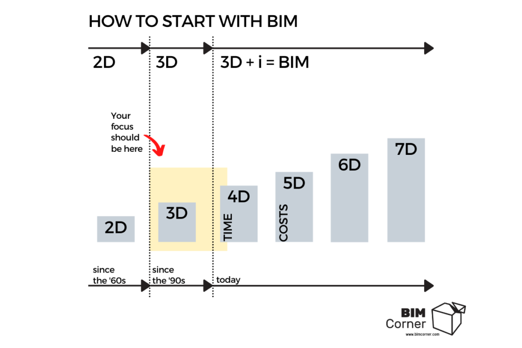 How to start with BIM