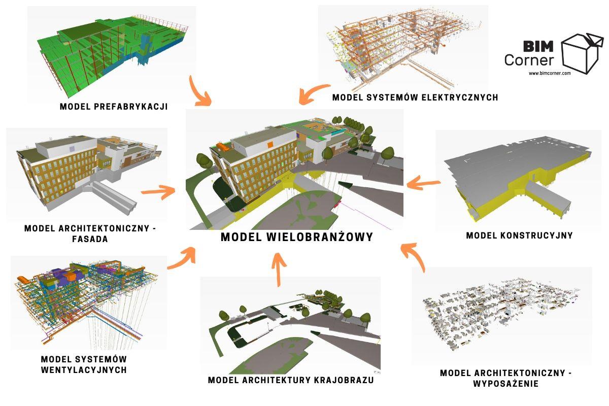 BIM Coordiantion - BIM Koordynacja - model wielobranżowy