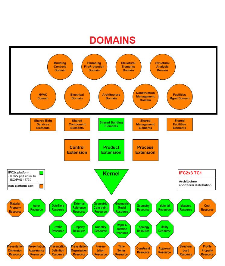 IFC Schema, Domains