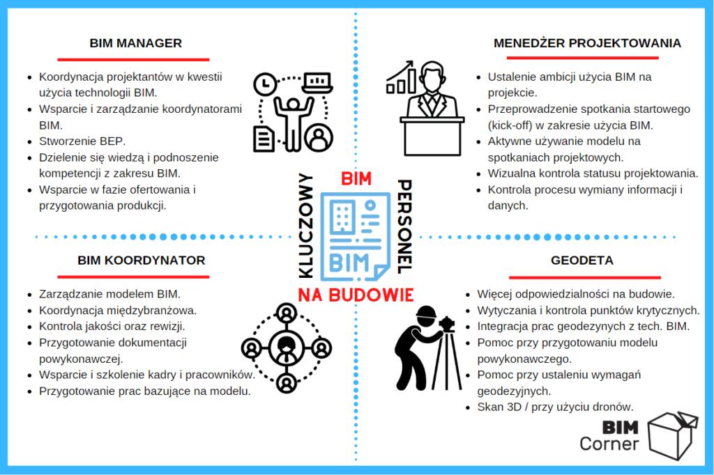 BIM stanowiska i zadania na budowie