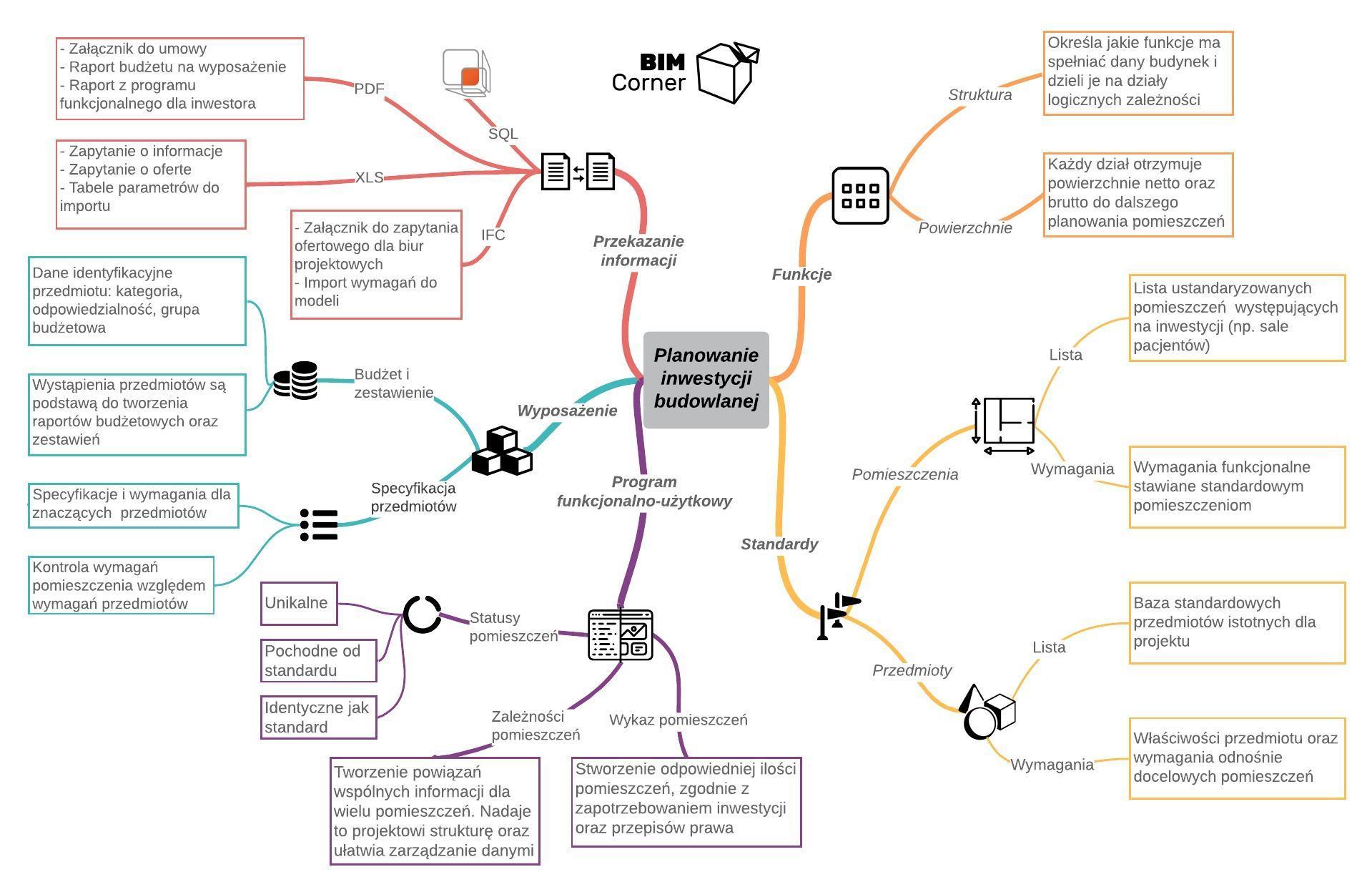 Mapa myśli: program Funkcjonalno-użytkowy oraz planowanie inwestycji budowlanej