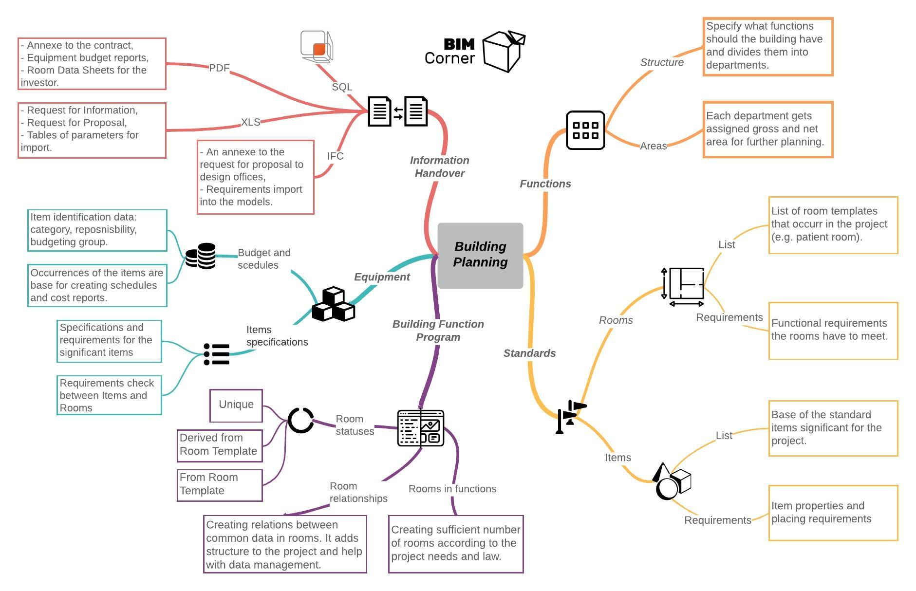 Building planning and building program mind map