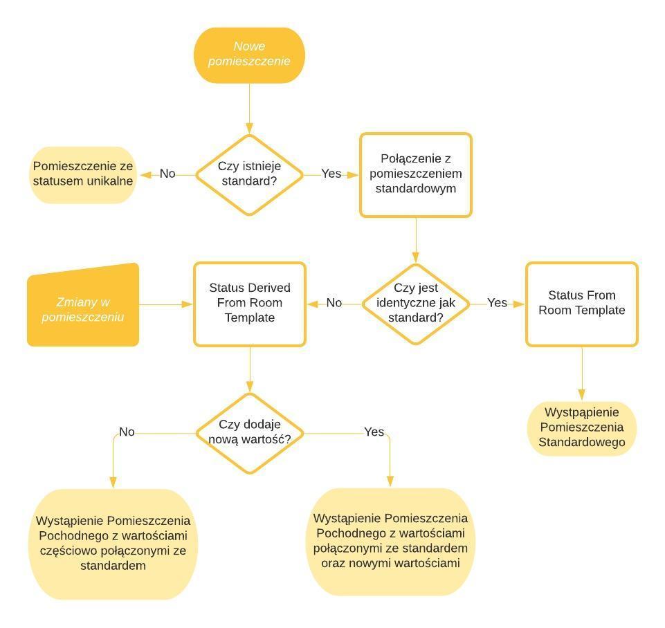 proces tworzenia pomieszczeń jest częścią programu funkcjonalno-użytkowego