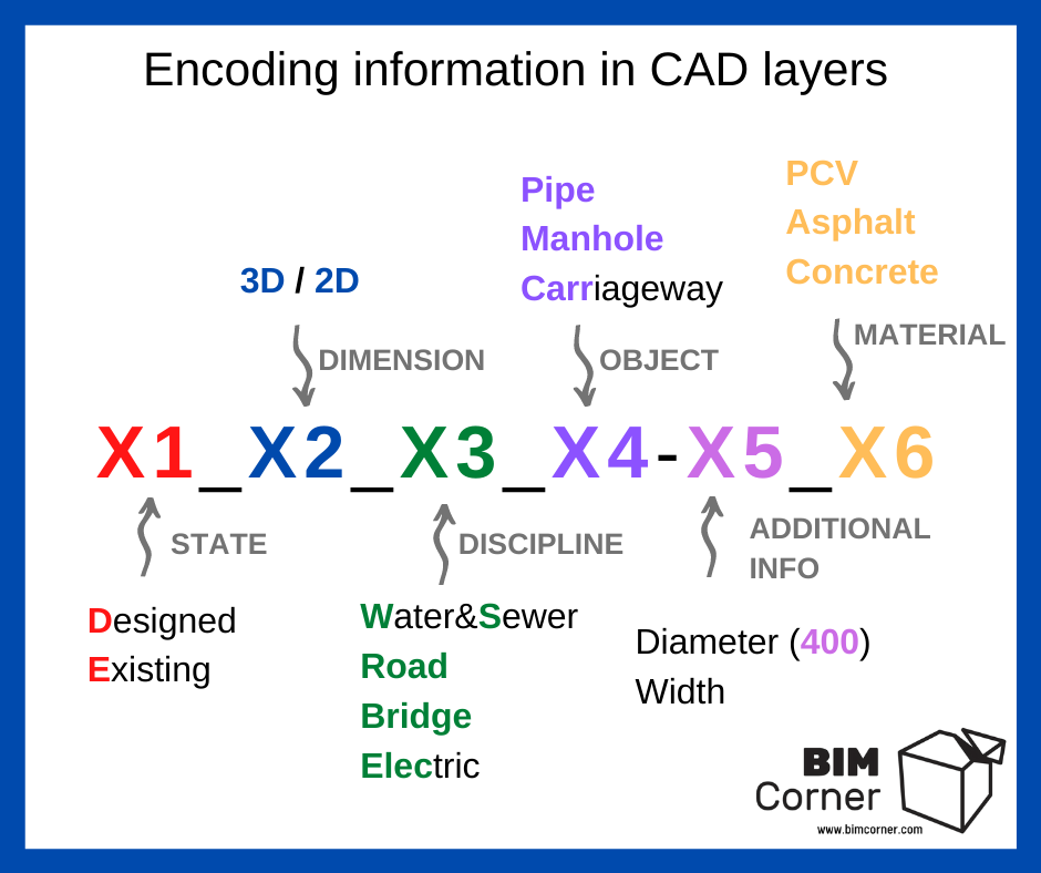 Encoding information in CAD layers