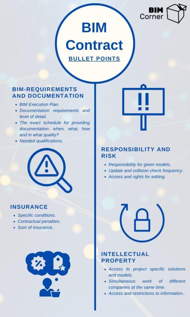 BIM contract requirements
