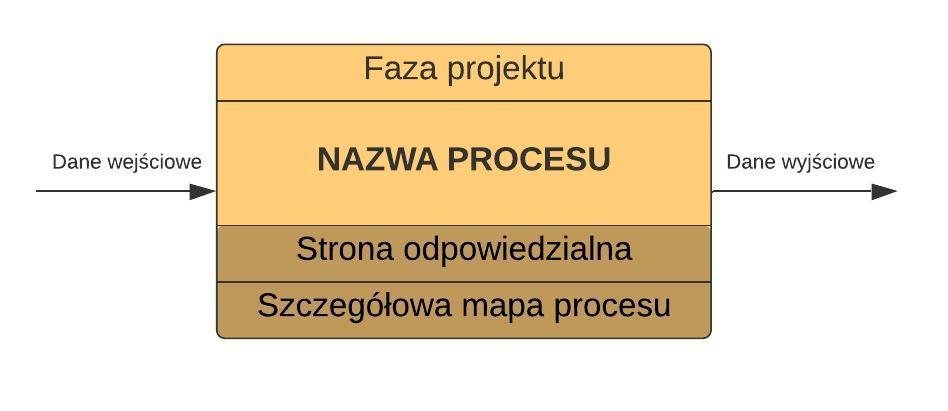 Przykład procesu BIM