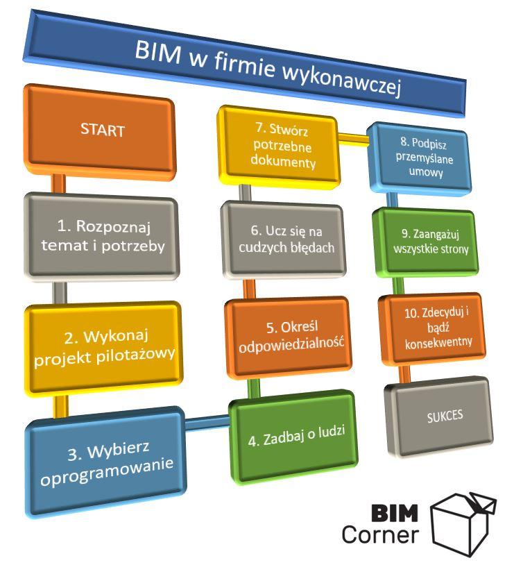 BIM na budowie 10 kroków sukces