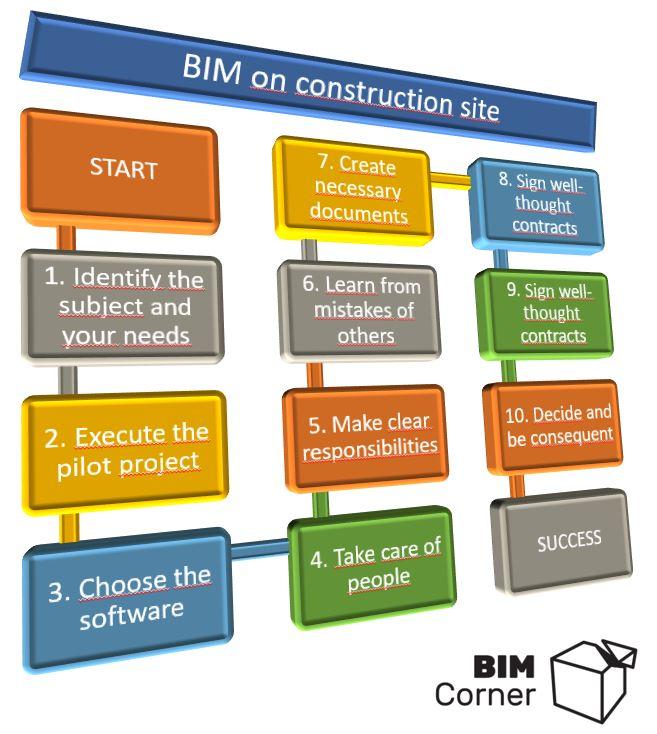 BIM how to achive success