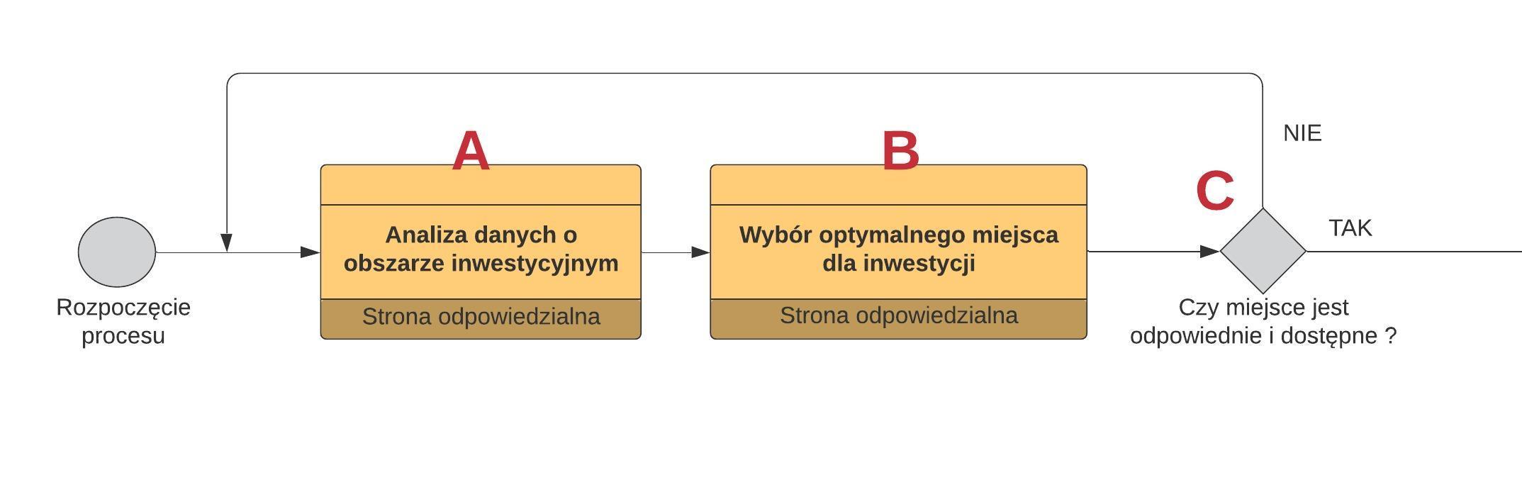 Bramka decyzyjna notacji BPMN