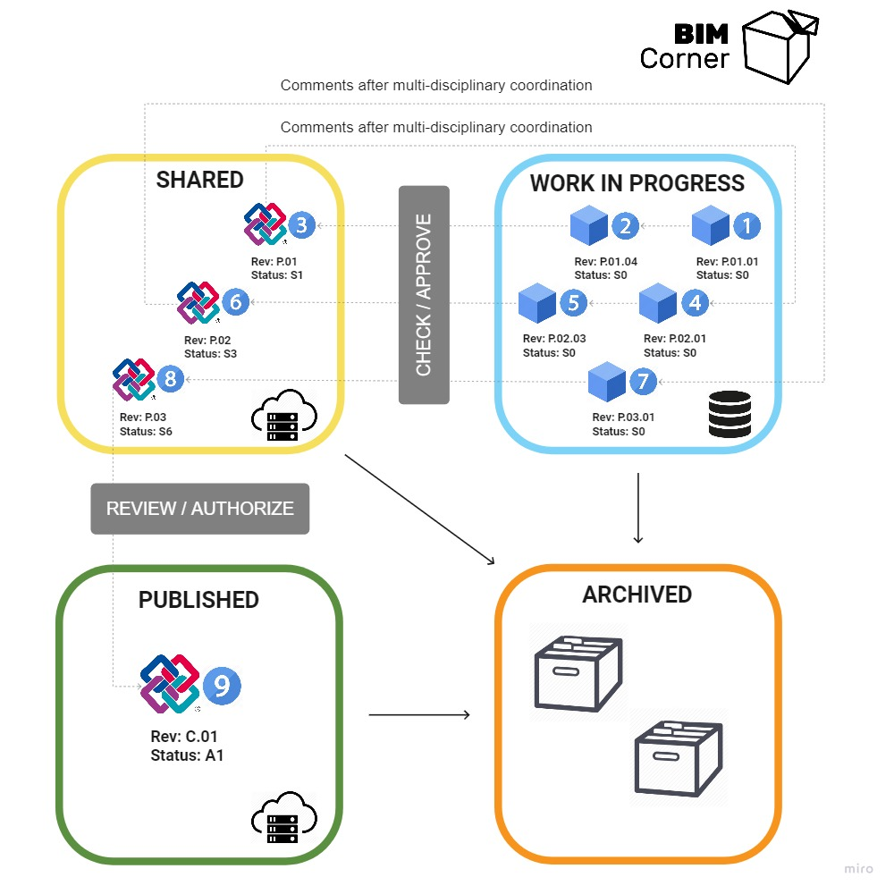 Infographics show the workflow of one container of information throughout different stages