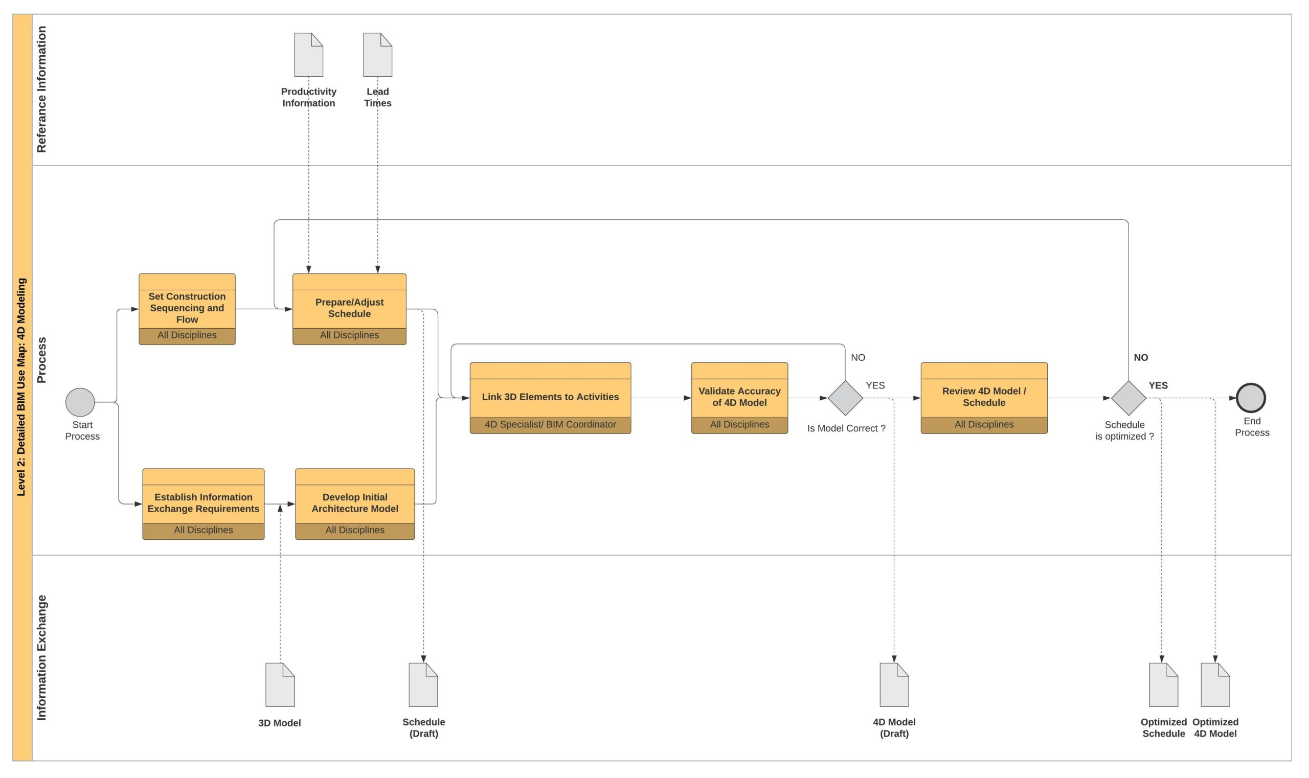 Example of Detailed BIM Use process map - 4D Simulation