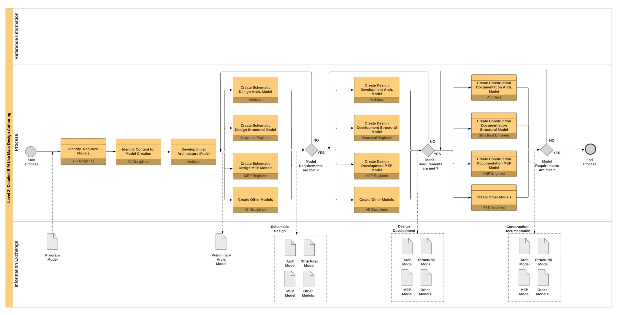 Example of Detailed BIM Use process map - Design Authoring
