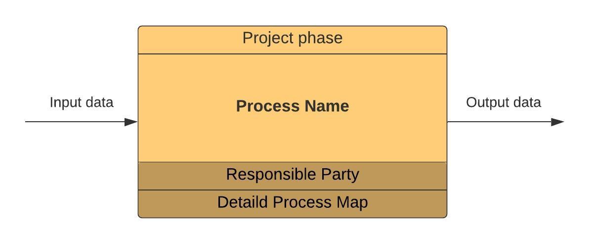BIM Process - notation BPMN