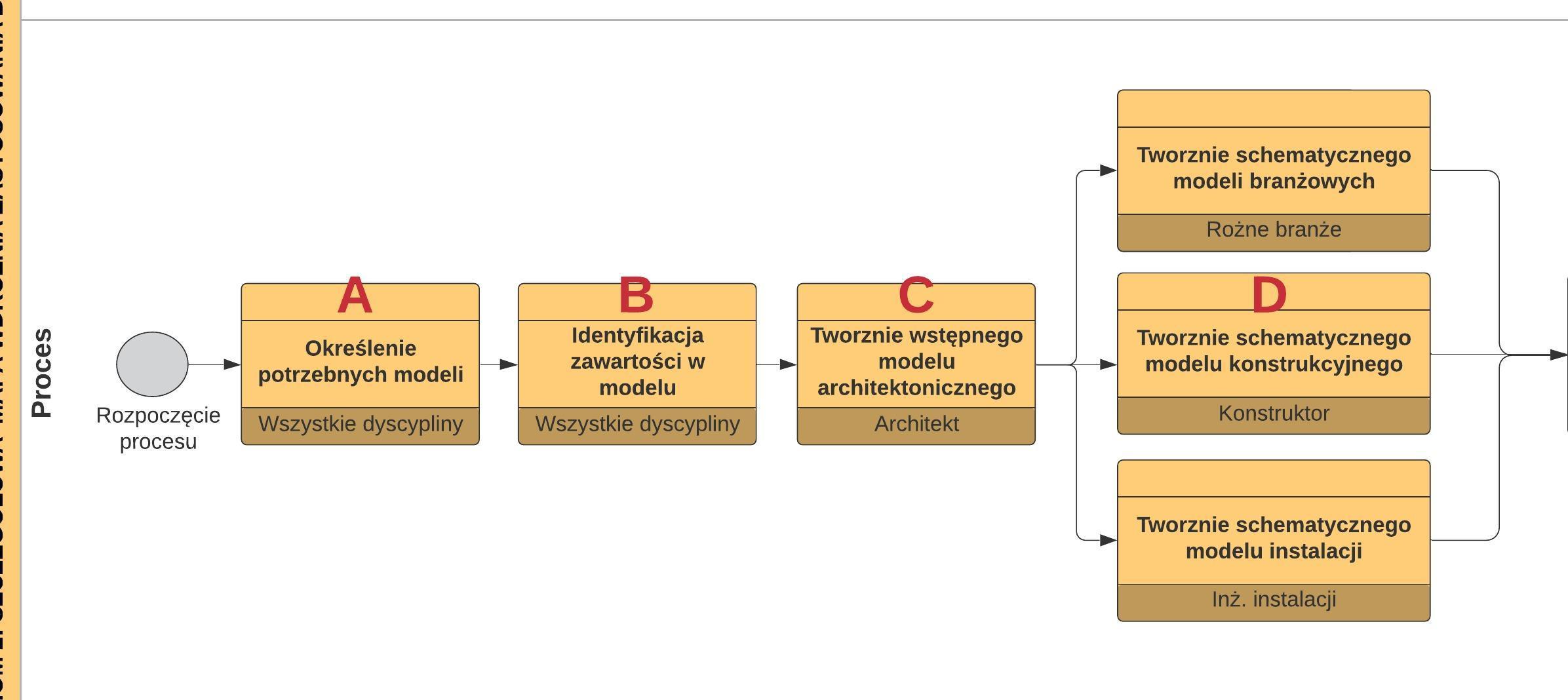 rocesy w szczegółowej mapie