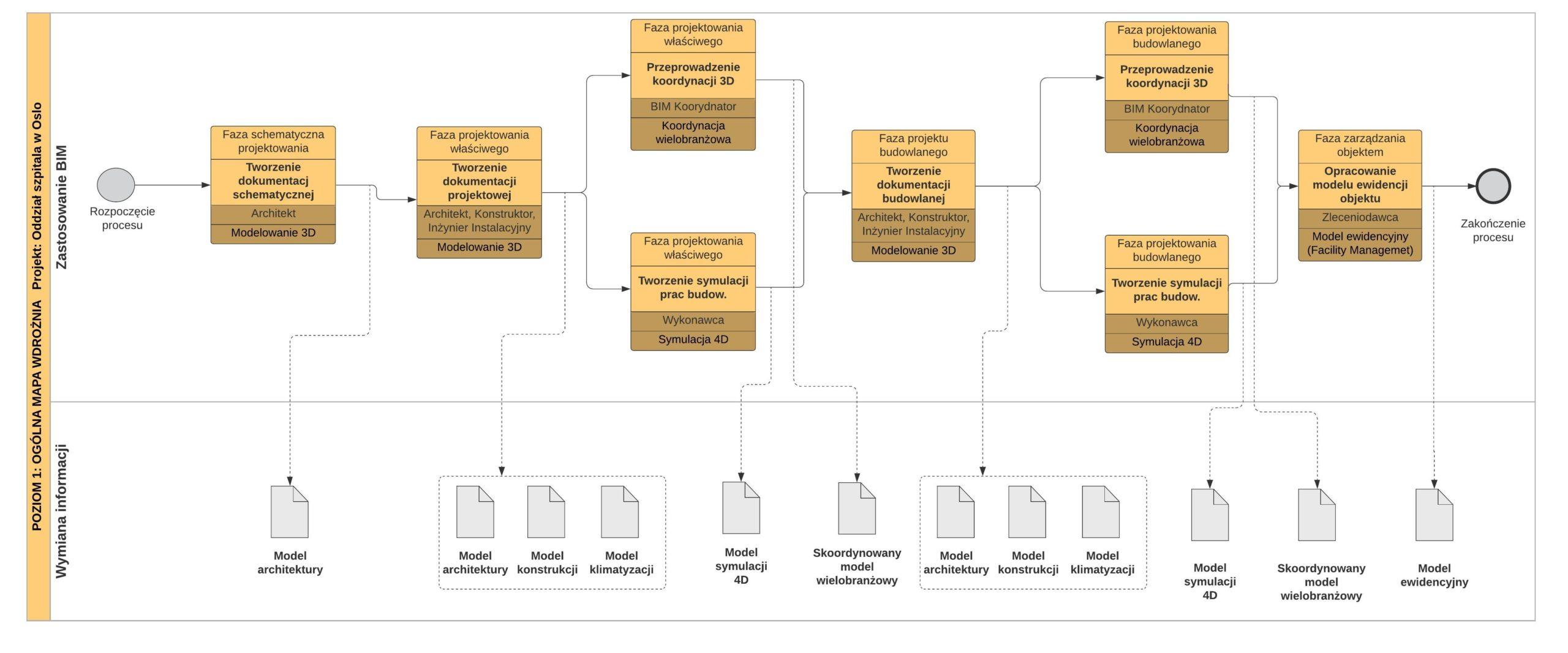 Przykładowa ogólna mapa procesu BIM