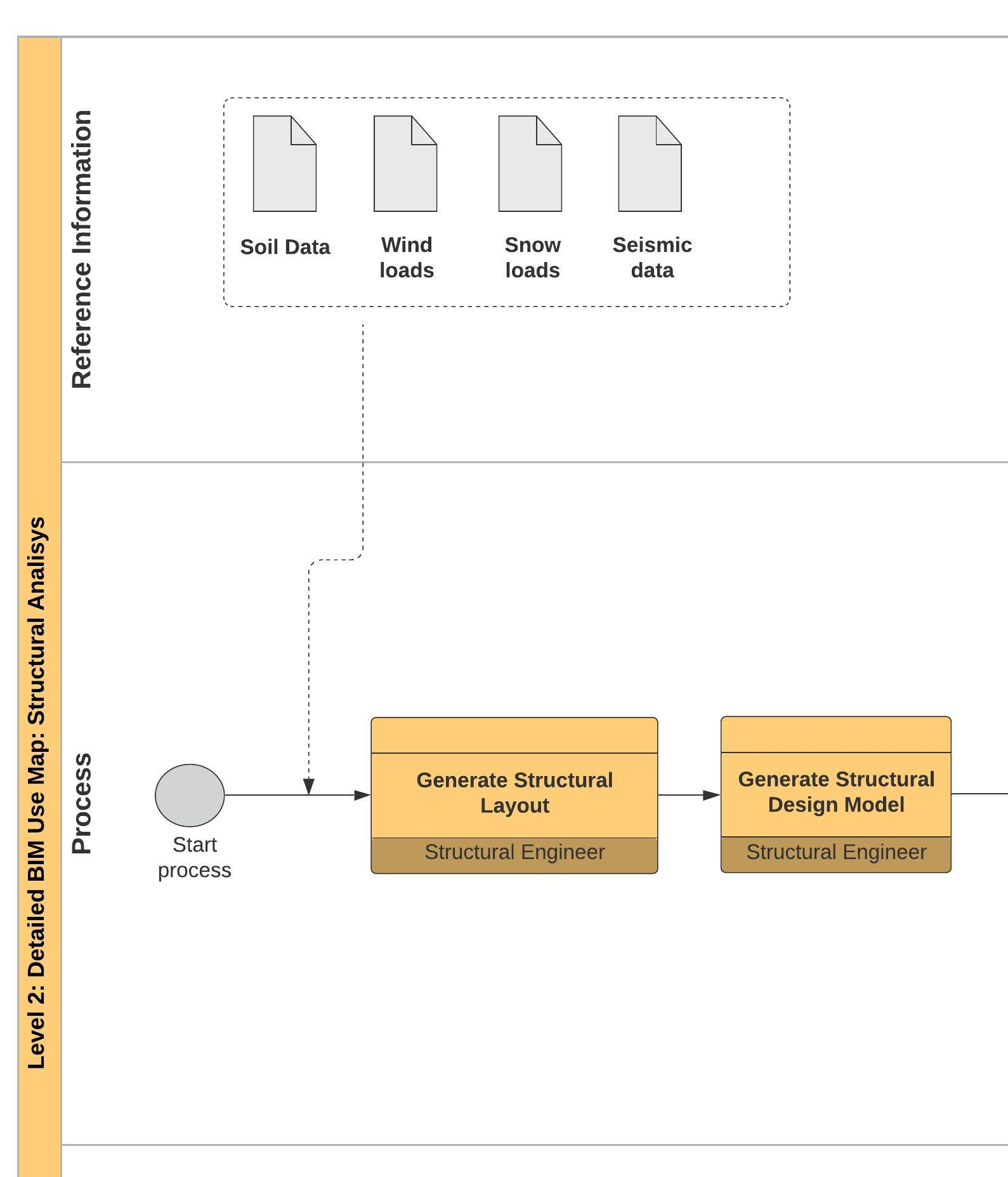 Reference information in BIM Detailed process