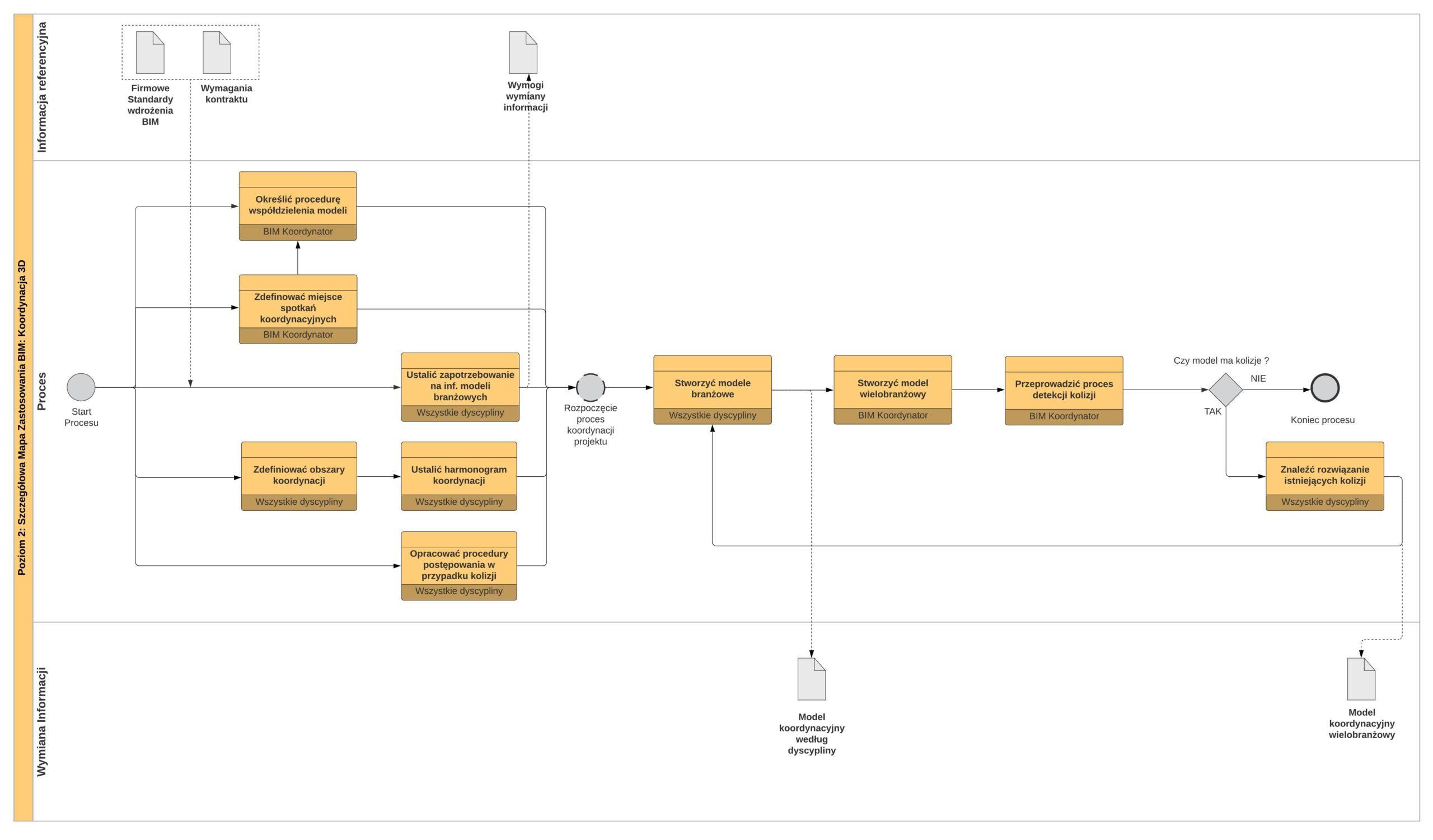 Szczegółowy proces wdrożenia BIM - Koordynacja 3D