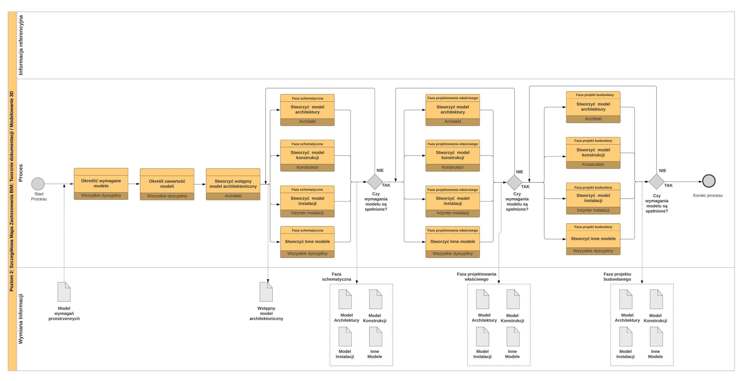 Przykład mapy wdrożenia - Modelowanie 3D