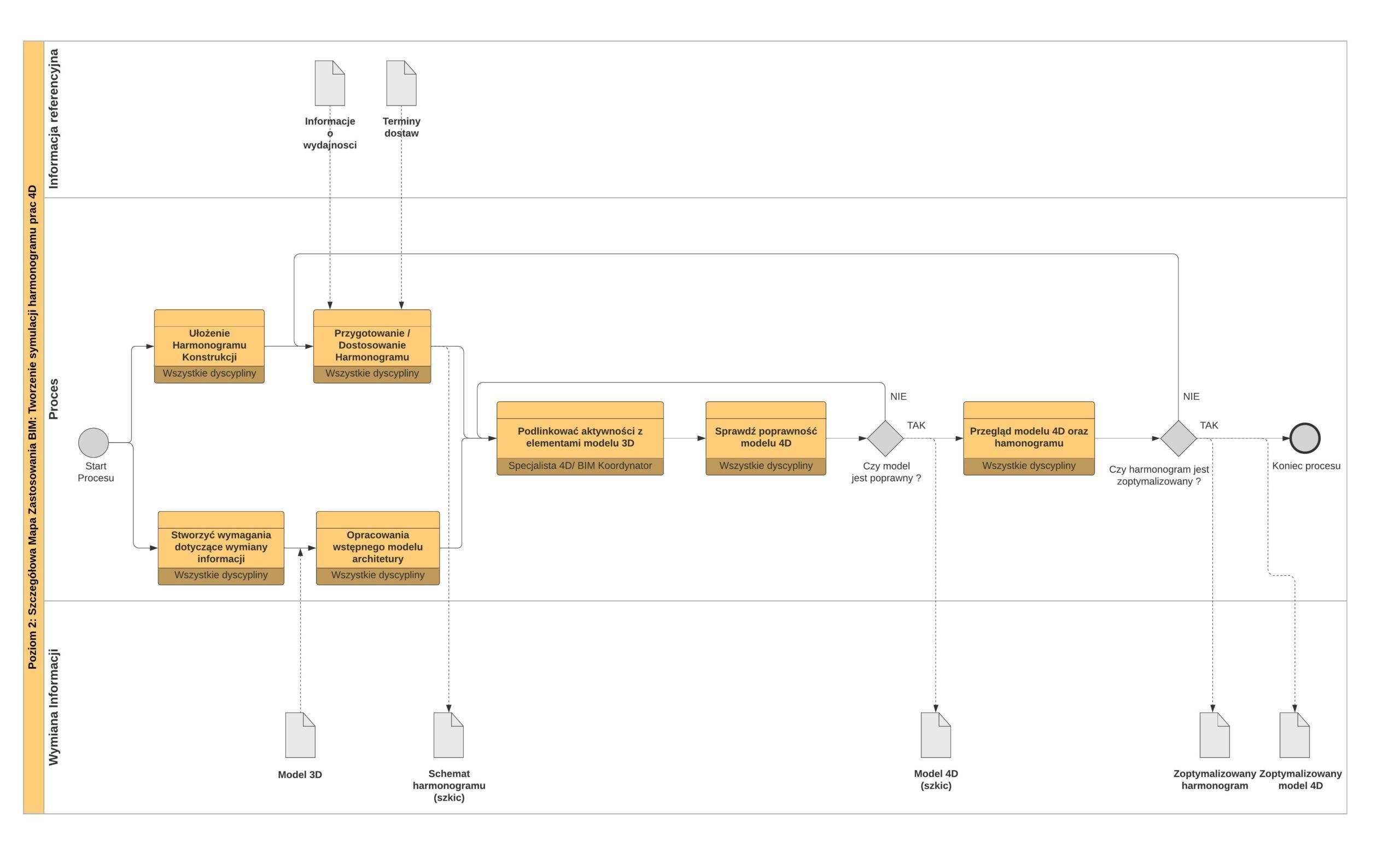 Szczegółowy proces wdrożenia BIM - Symulacja 4D