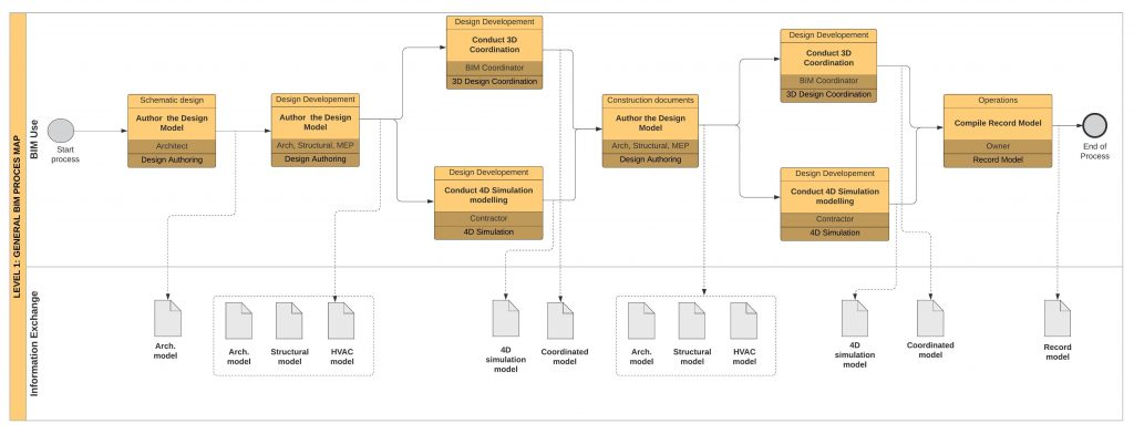 Example of BIM Overview process map