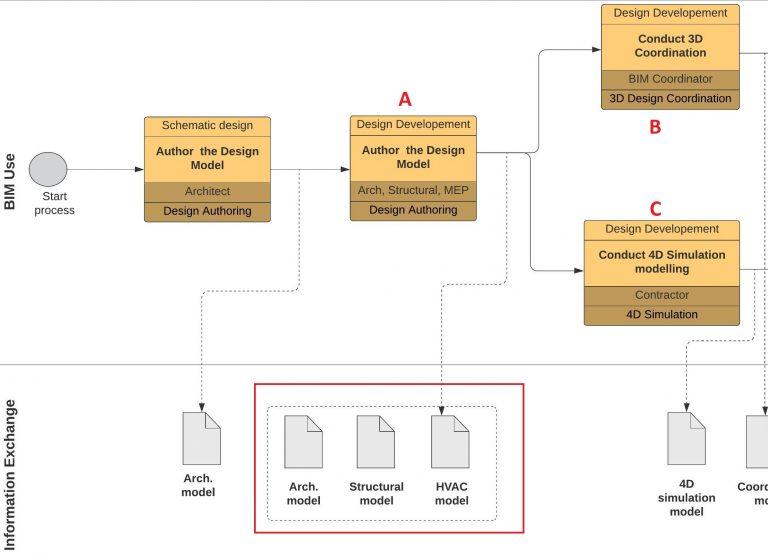 Information Exchange between processes