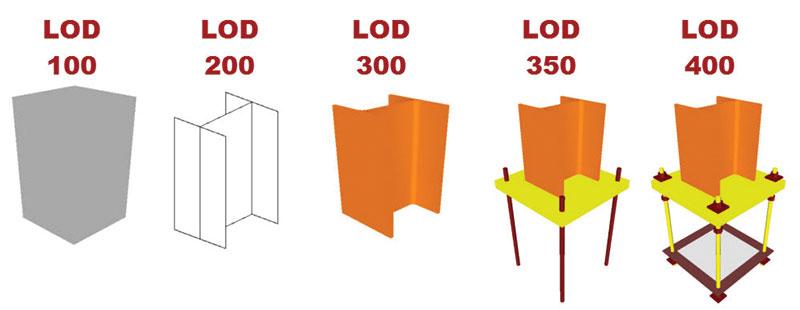 LOD - poziom uszczegółowienia modelu wg BIM Formu