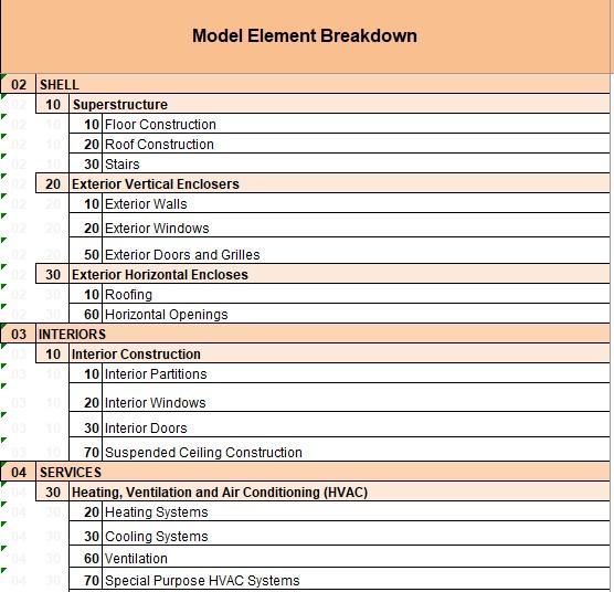 Model Breakdown structure