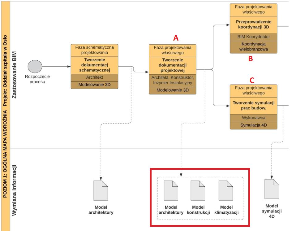 Wymiana informacji pomiędzy procesami BIM