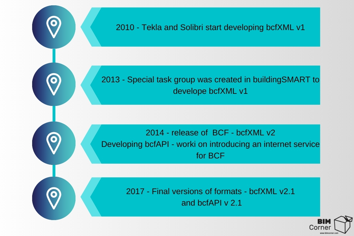 BIM Collaboration Format