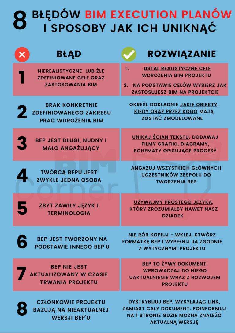 8 błędów BEP - Ikonografia