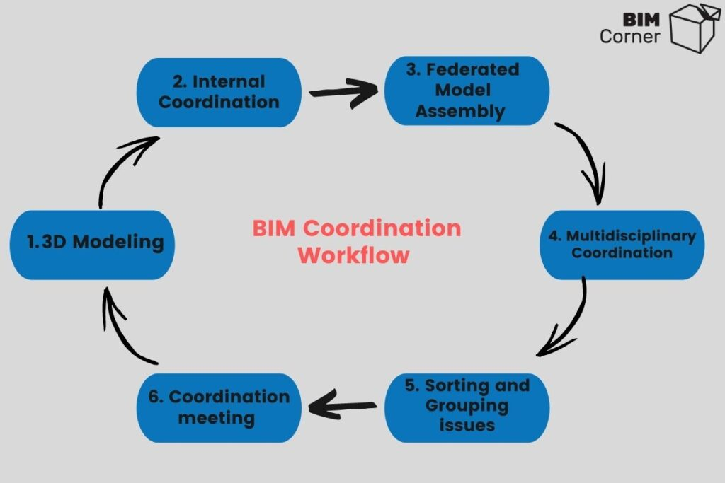 BIM Coordination Workflow