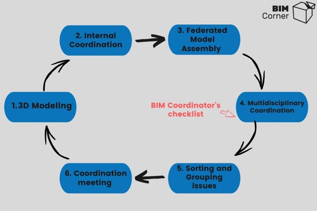 BIM Coordinator's checklist