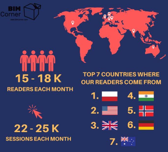Top 7 krajów BIM Corner