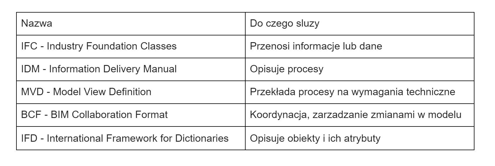openBIM standardy
