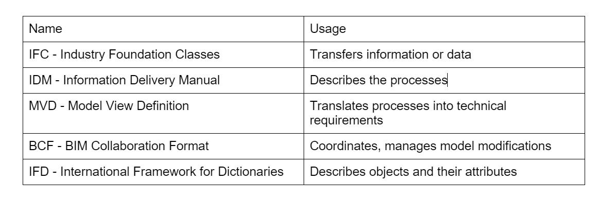 openBIM standards