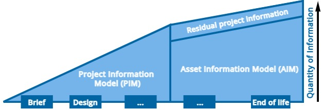Graphics bases on ISO 19650-1 presenting Information progress during different delivery phases.