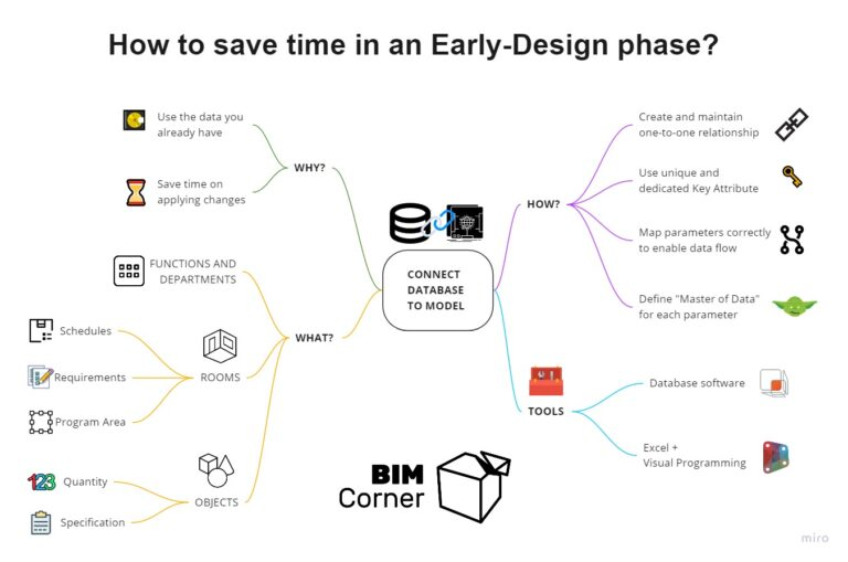 Infographics - How to establish database connection to model