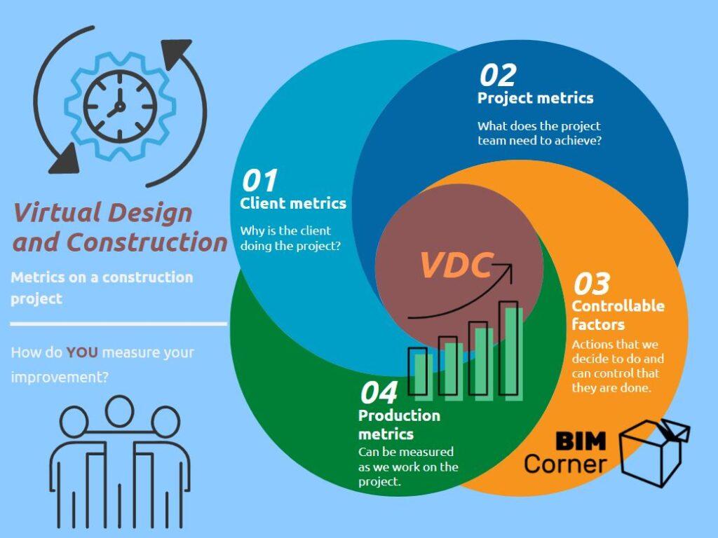 Metrics on BIM Corner in VDC