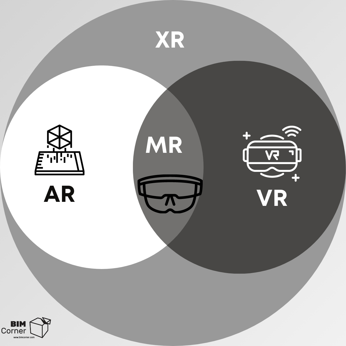 AR, Augmented Reality , Extended Reality