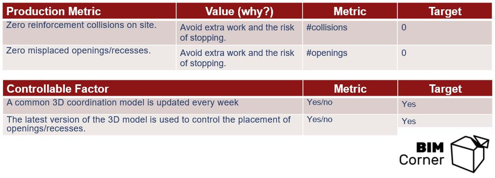 BIM metrics production and factors