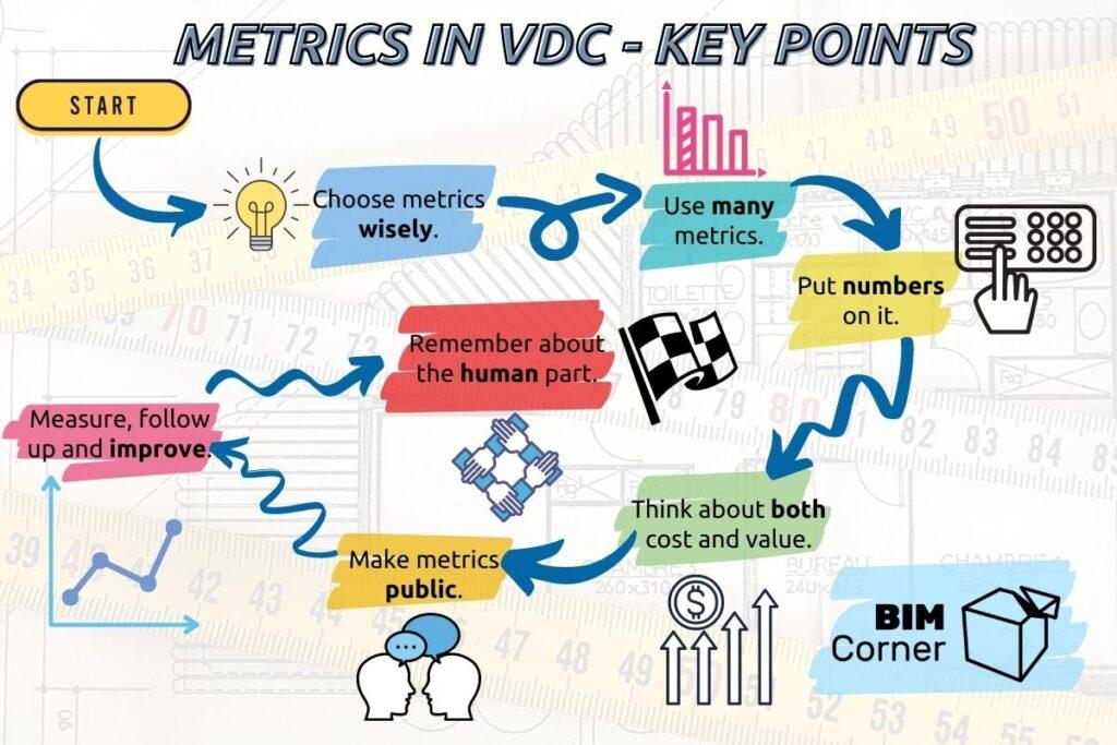 VDC and Metrics plan