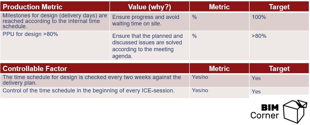 PPM in VDC framework BIM Corner