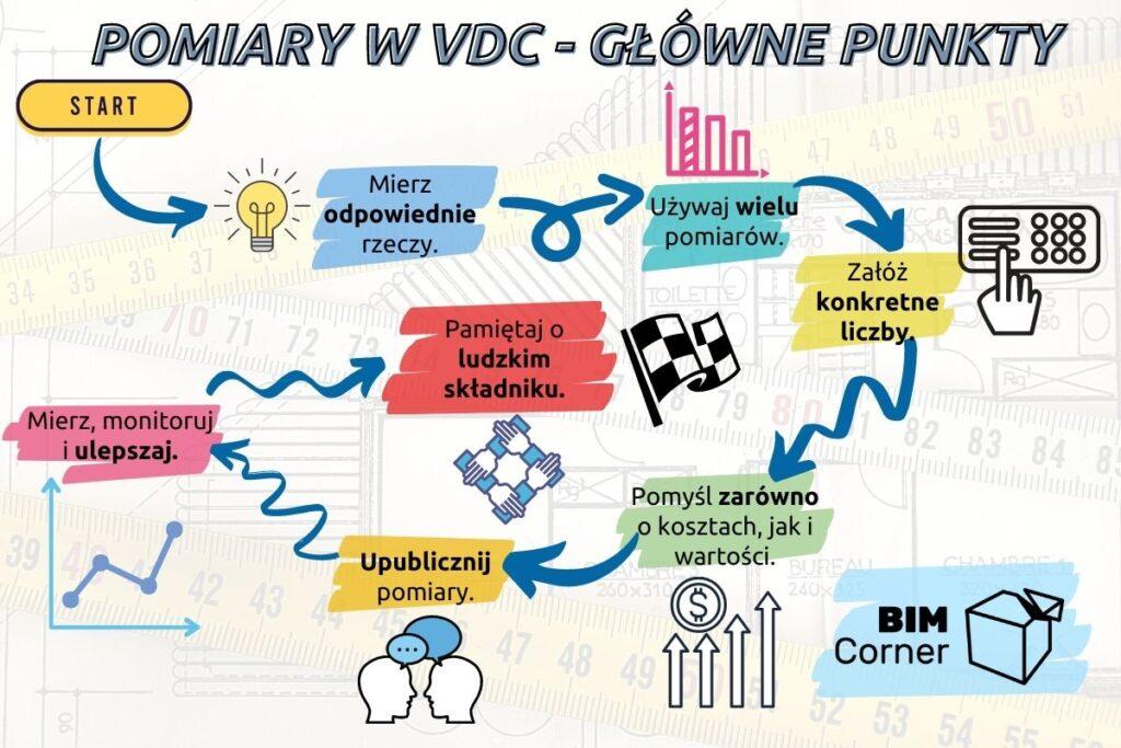 Pomiary w VDC