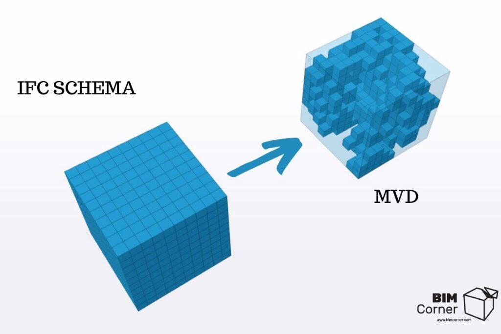 MVD model view definition