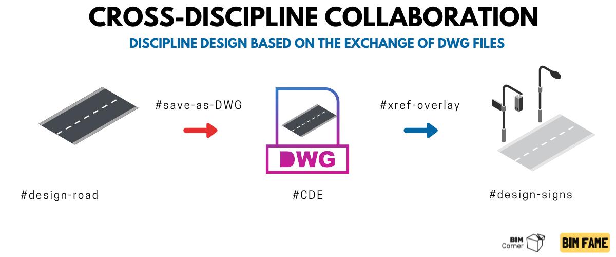 cross discipline collaboration
