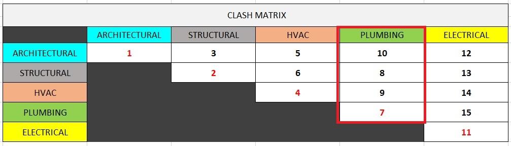 Clash matrix - column