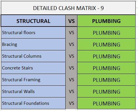 Clash matrix - detailed