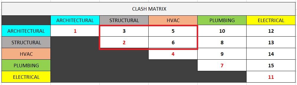 Clash matrix - priority 1