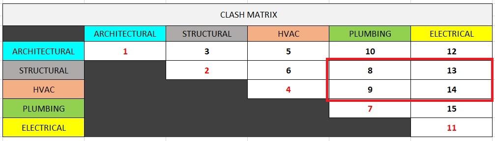 Clash matrix - priority 2