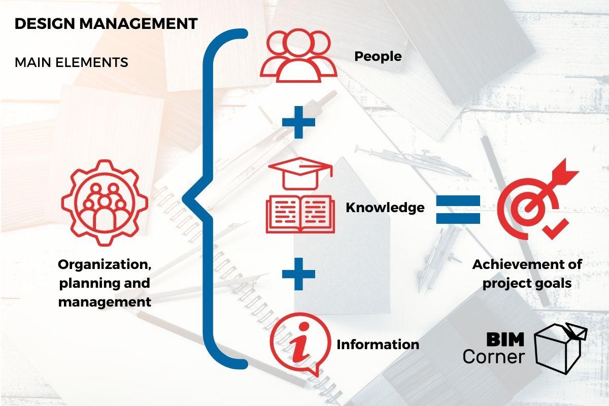 Design management summary